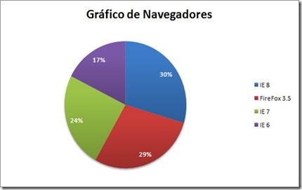 grafico_navegadores